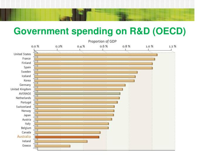 Government spending on R&D (OECD)