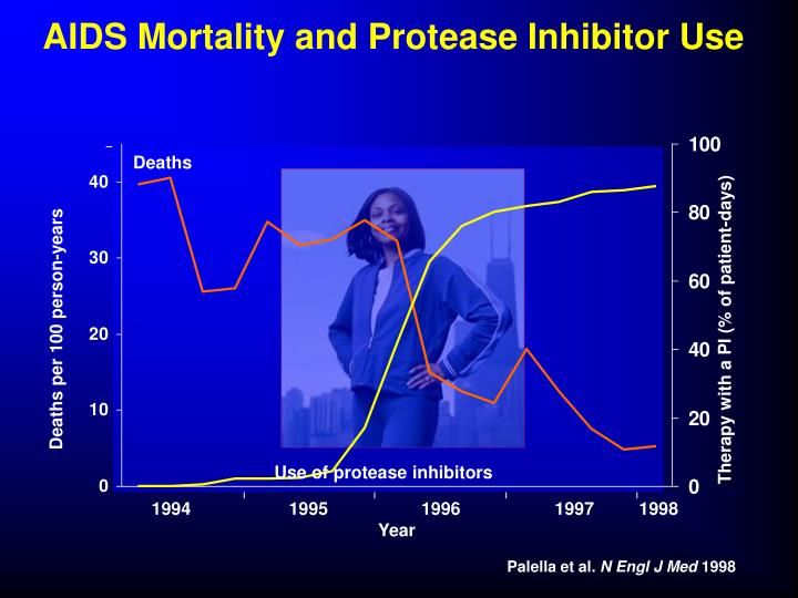 AIDS Mortality and Protease Inhibitor Use