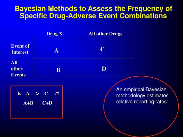 Bayesian Methods to Assess the Frequency of Specific Drug-Adverse Event Combinations