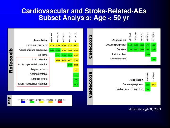 Cardiovascular and Stroke-Related-AEs