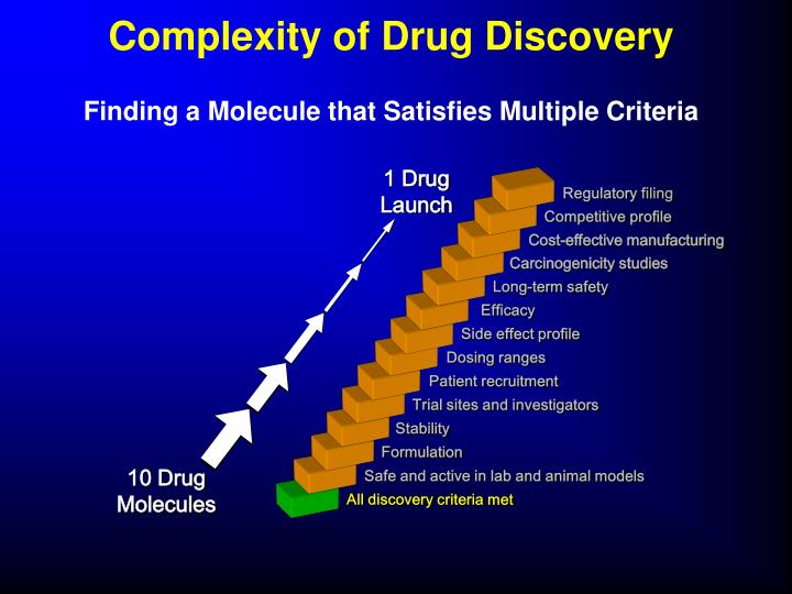Complexity of Drug Discovery