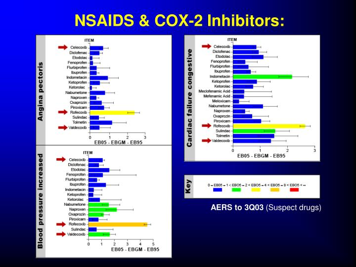 NSAIDS & COX-2 Inhibitors:
