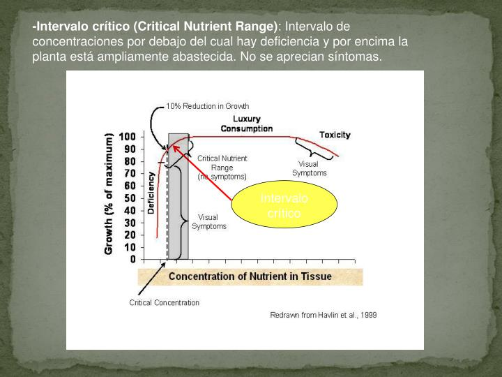 -Intervalo crítico (Critical Nutrient Range)