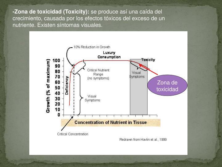 -Zona de toxicidad (Toxicity):