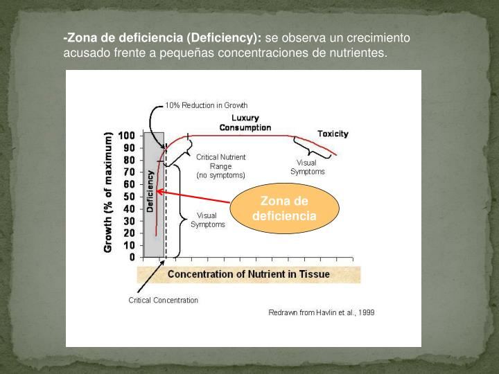 -Zona de deficiencia (Deficiency):