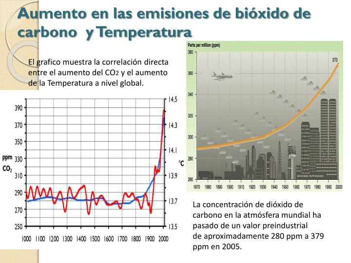 Aumento en las emisiones de bióxido de carbono  y Temperatura