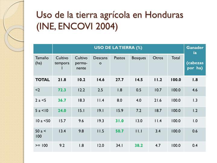 Uso de la tierra agrícola en Honduras
