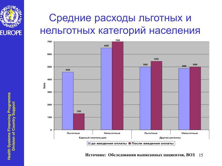 Средние расходы льготных и нельготных категорий населения