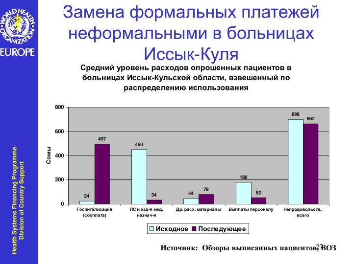 Замена формальных платежей неформальными в больницах Иссык-Куля