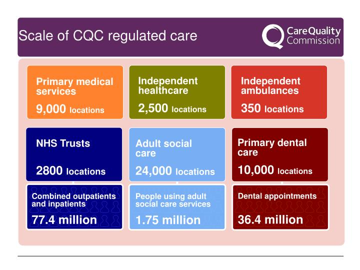 Scale of CQC regulated care