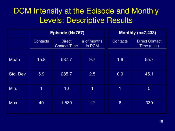 DCM Intensity at the Episode and Monthly Levels: Descriptive Results