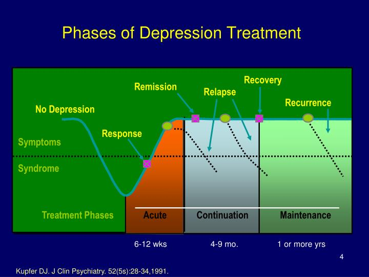 Phases of Depression Treatment