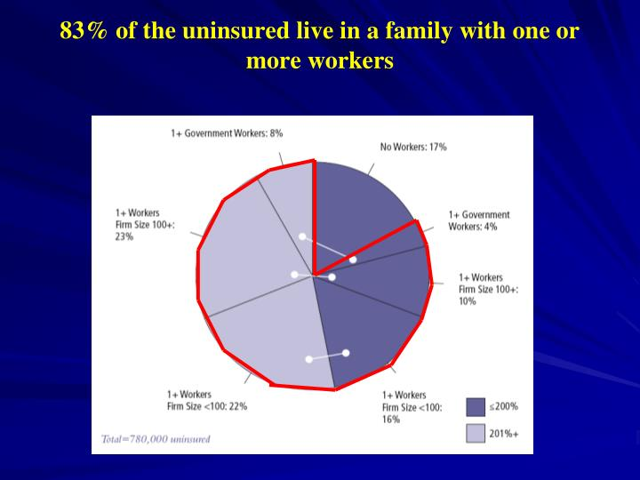 83% of the uninsured live in a family with one or more workers