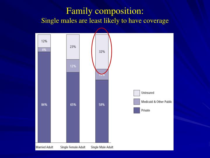 Family composition: