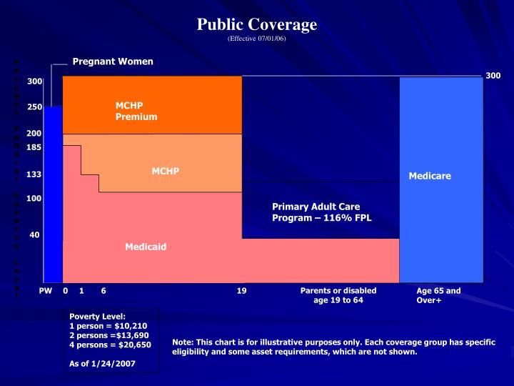 Public Coverage