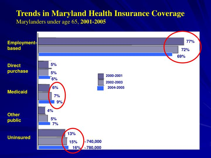 Trends in Maryland Health Insurance Coverage