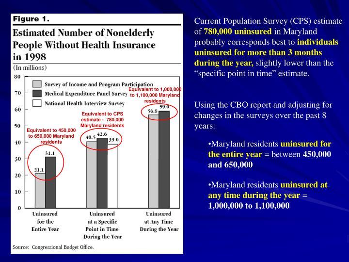 Current Population Survey (CPS) estimate of
