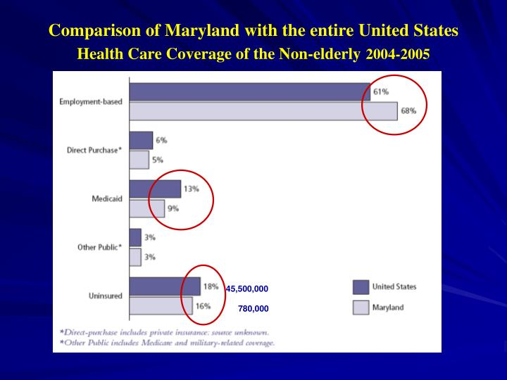 Comparison of Maryland with the entire United States