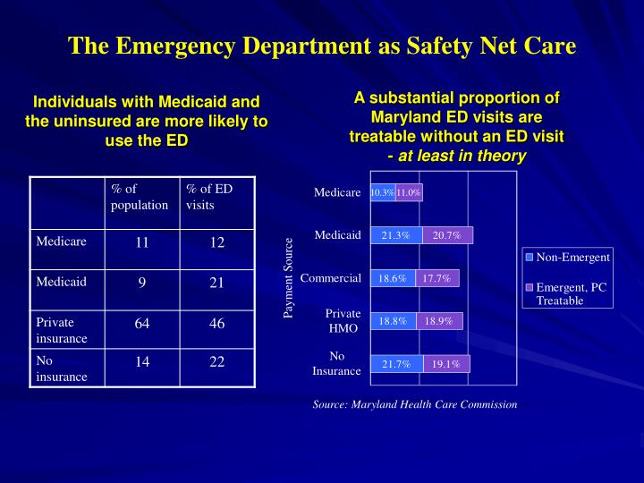 The Emergency Department as Safety Net Care