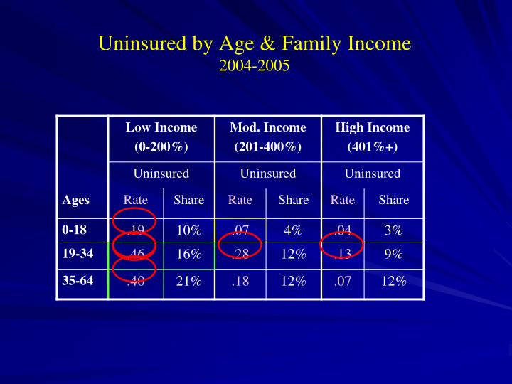 Uninsured by Age & Family Income