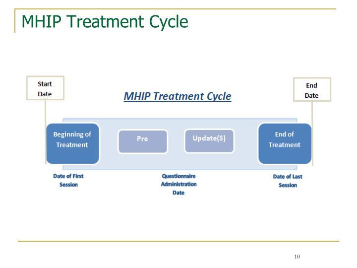 MHIP Treatment Cycle