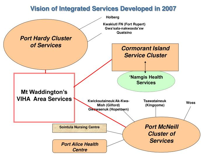 Vision of Integrated Services Developed in 2007