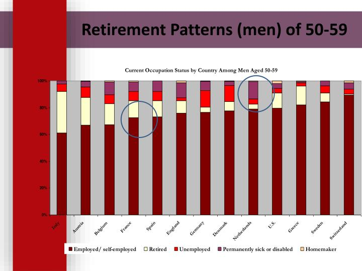 Retirement Patterns (men) of 50-59