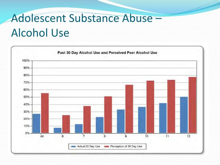 Adolescent Substance Abuse –