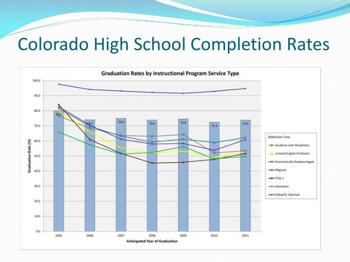 Colorado High School Completion Rates