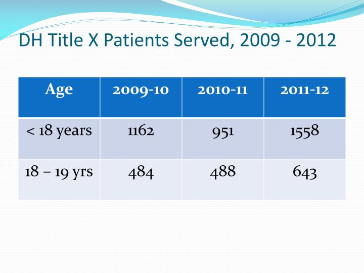 DH Title X Patients Served, 2009 - 2012