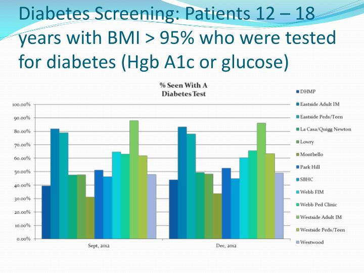 Diabetes Screening: Patients 12 – 18 years with BMI > 95% who were tested for diabetes (Hgb A1c or glucose)