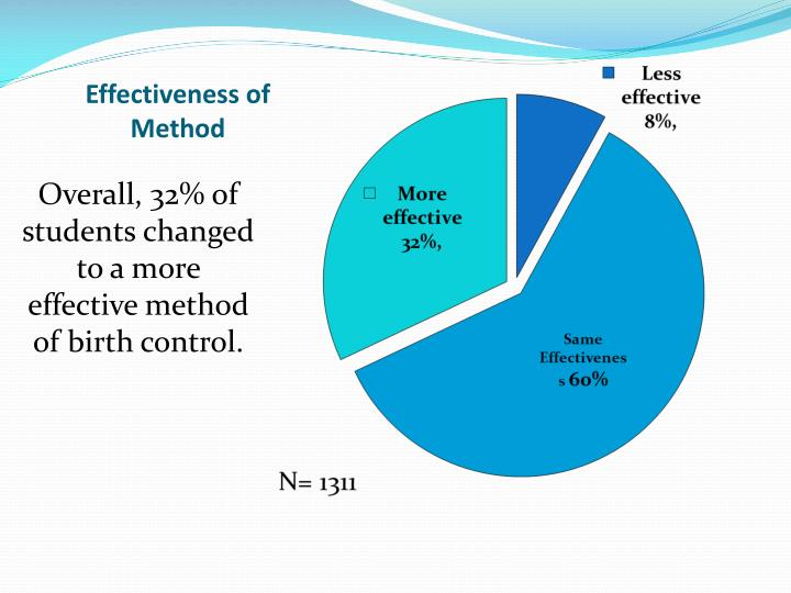 Effectiveness of Method