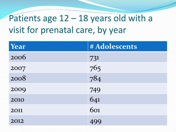 Patients age 12 – 18 years old with a visit for prenatal care, by year