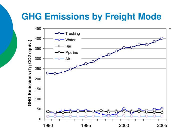 GHG Emissions by Freight Mode