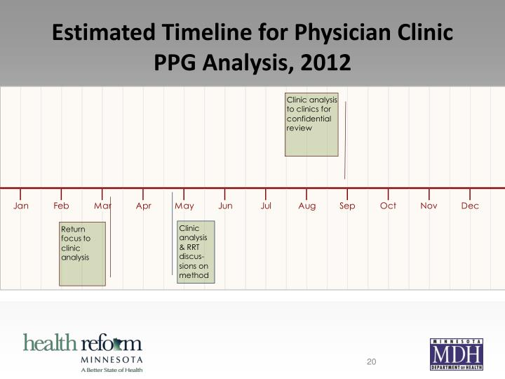 Estimated Timeline for Physician Clinic PPG Analysis, 2012