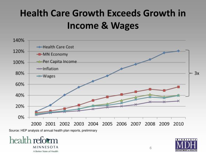 Health Care Growth Exceeds Growth in Income