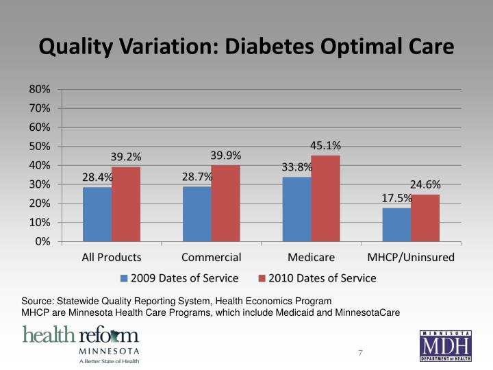 Quality Variation: Diabetes Optimal Care
