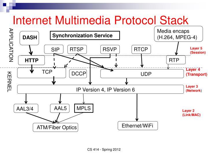 Internet Multimedia Protocol Stack