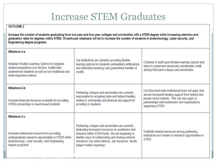 Increase STEM Graduates