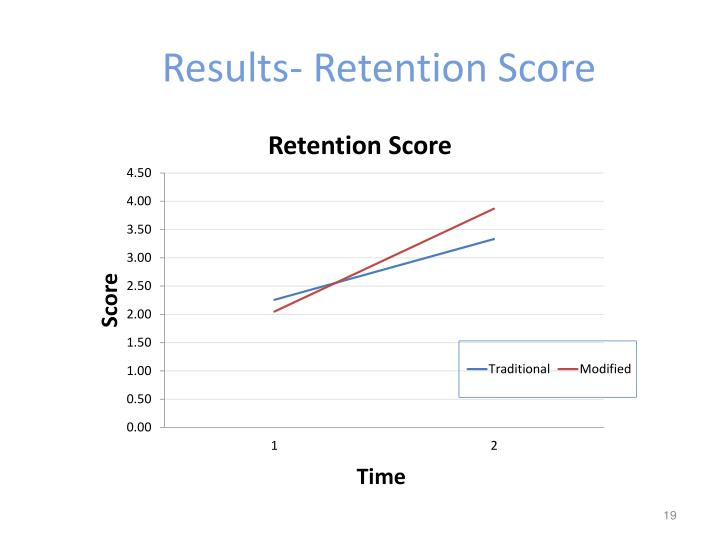 Results- Retention Score