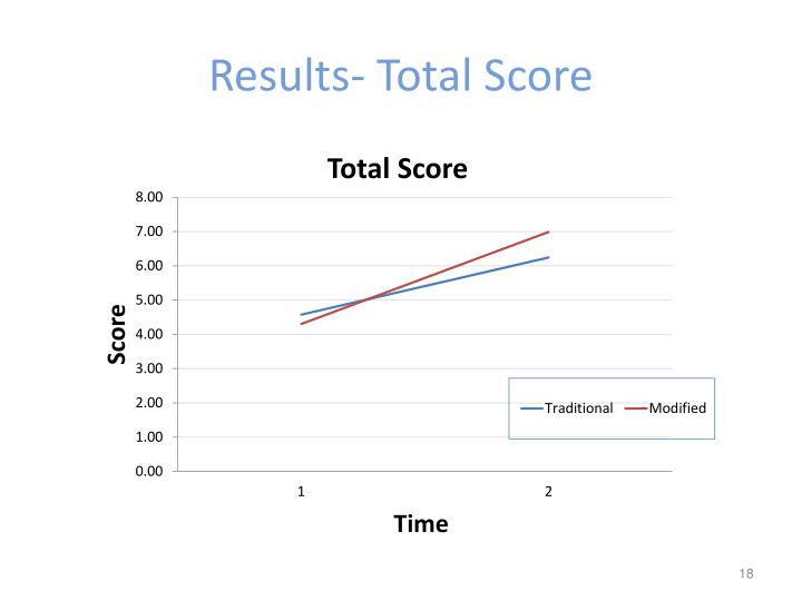 Results- Total Score