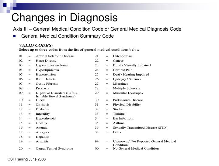 Changes in Diagnosis