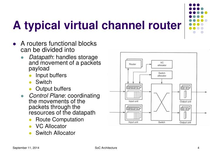 A typical virtual channel router