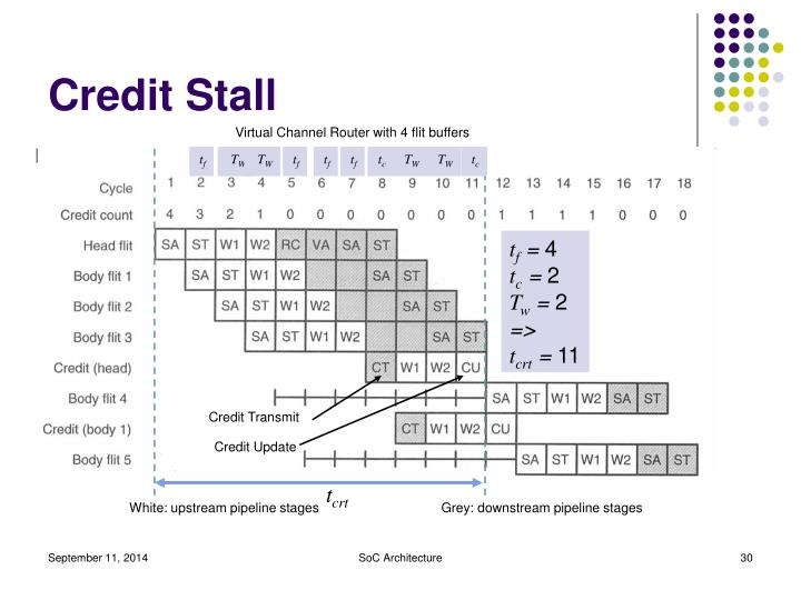 Credit Stall