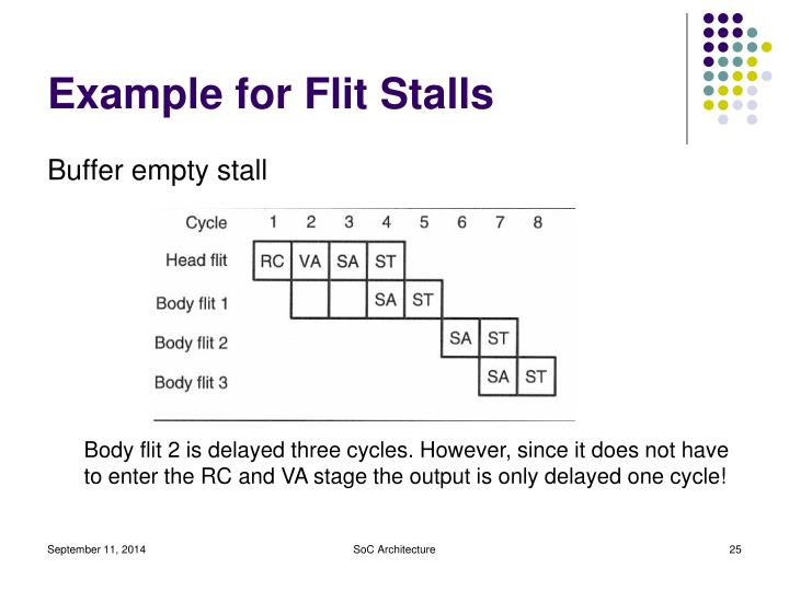Example for Flit Stalls