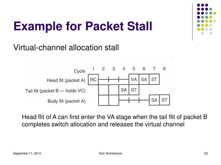 Example for Packet Stall