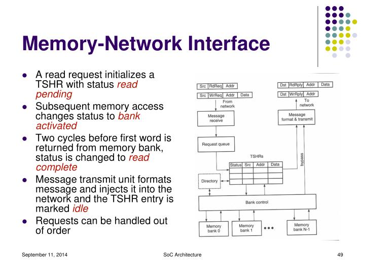 Memory-Network Interface