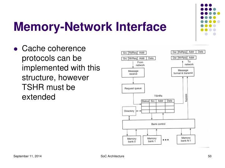 Memory-Network Interface