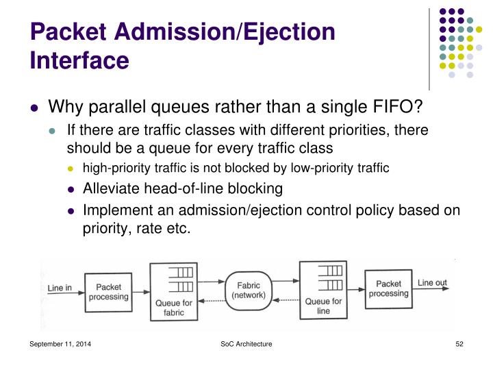 Packet Admission/Ejection