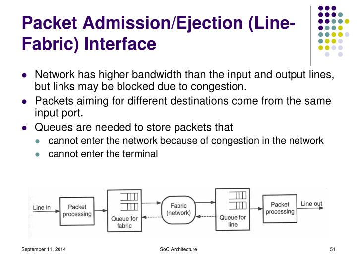 Packet Admission/Ejection (Line-Fabric) Interface